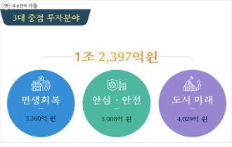 '민생회복·1인가구 지원' 서울 재도약 추경 4조 2,370억 편성