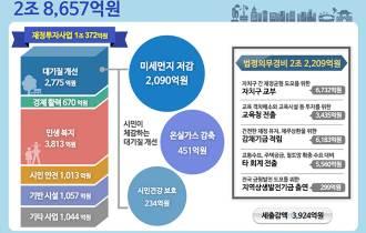 민생복지 등 서울시 '시민 우선' 추경 예산안 발표