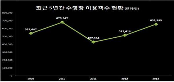 최근 5년간 수영장 이용객수 현황